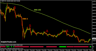 A Quick Guide on Forex Scalping